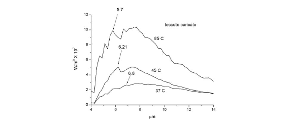 grafico infrarossi
